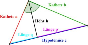 das allgemeine rechtwinklige dreieck On hohe rechtwinkliges dreieck